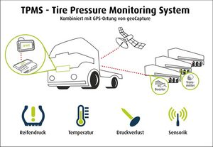 TPMS - Tire Pressure Monitoring System