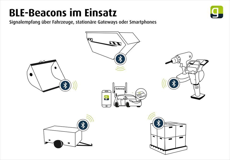 Einsatzbereiche BLE-Beacon